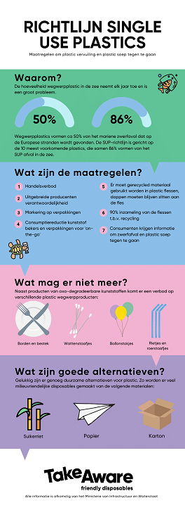 SUP-wetgeving Infographic